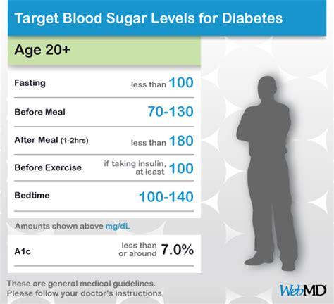 Normal and diabetic blood sugar level ranges blood sugar jpg 493x450